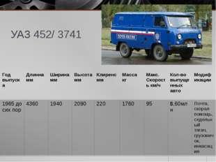 УАЗ 452/ 3741 Годвыпуска Длинна мм Ширина мм Высота мм Клиренс мм Масса кг Ма