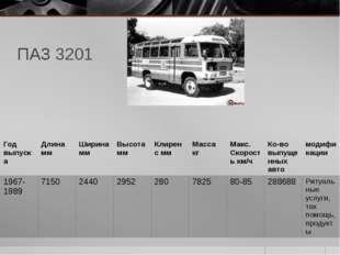 ПАЗ 3201 Годвыпуска Длина мм Ширина мм Высота мм Клиренсмм Масса кг Макс. Ско