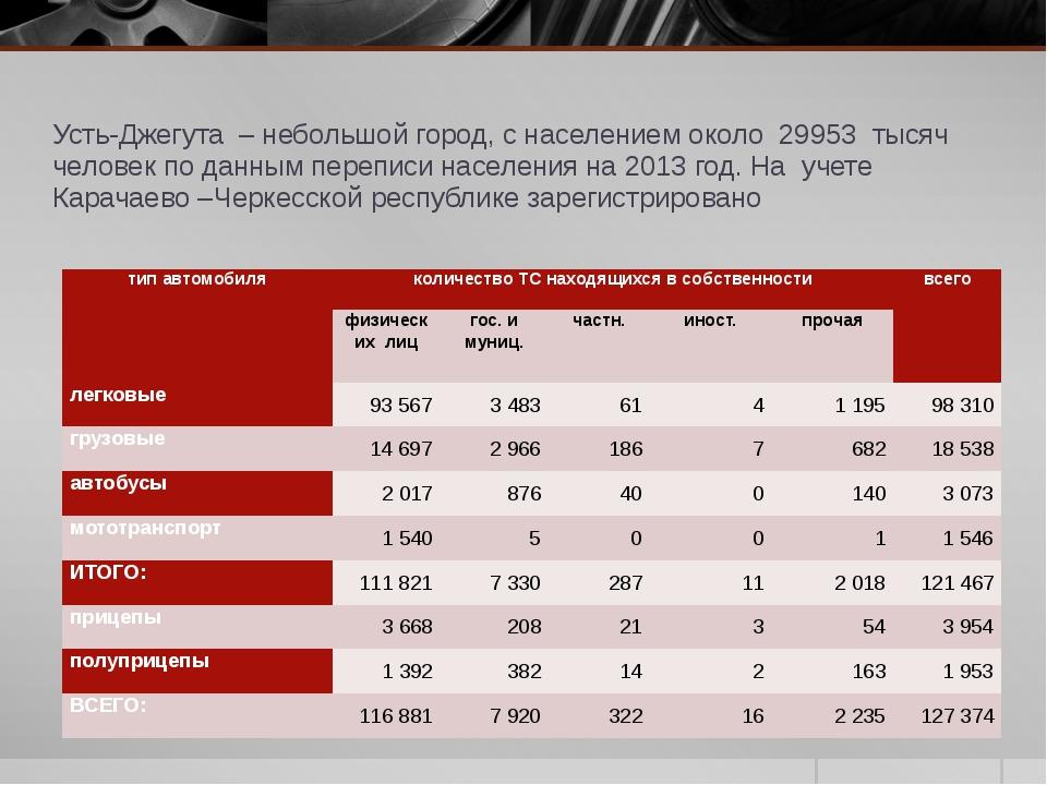 Усть-Джегута – небольшой город, с населением около 29953 тысяч человек по дан...