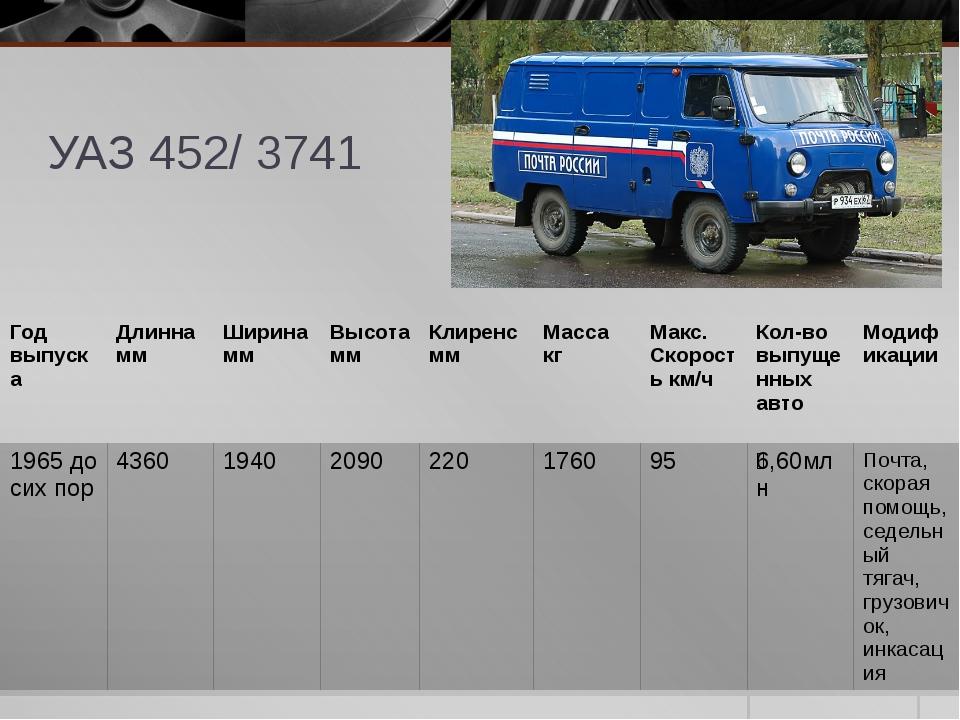 УАЗ 452/ 3741 Годвыпуска Длинна мм Ширина мм Высота мм Клиренс мм Масса кг Ма...
