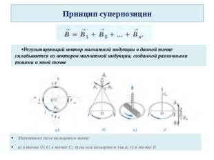 Принцип суперпозиции Результирующий вектор магнитной индукции в данной точке