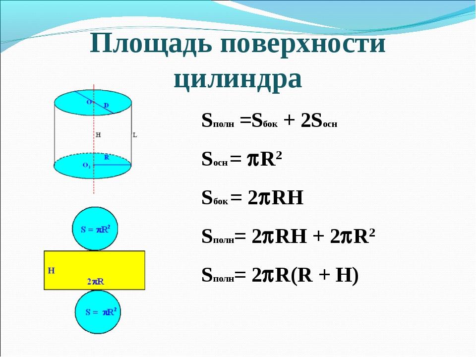Площадь поверхности цилиндра Sполн =Sбок + 2Sосн Sосн = R2 Sбок = 2RH Sполн...