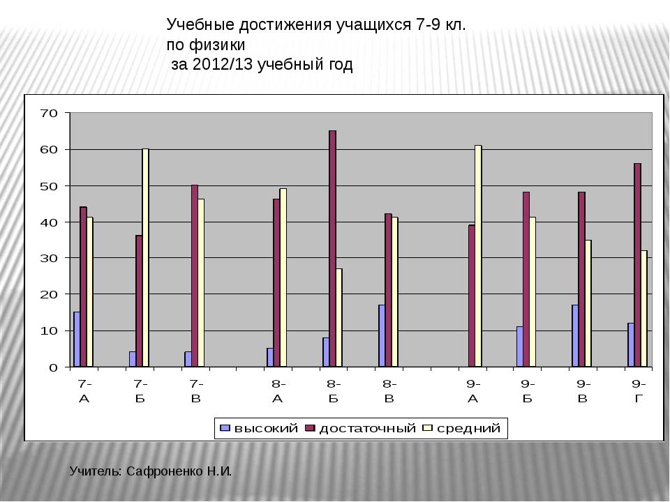 Учебные достижения учащихся 7-9 кл. по физики за 2012/13 учебный год Учитель:...