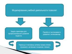 Моделирование учебной деятельности позволит: Задать ориентиры для профессиона