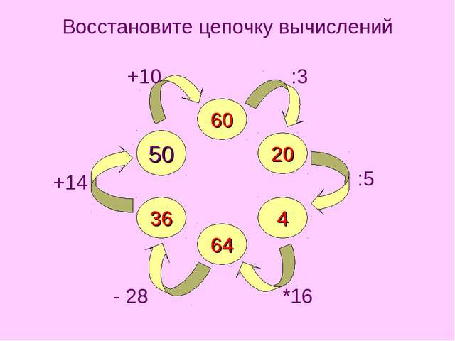 Восстановите цепочку вычислений 60 64 20 4 36 50 +10 :3 :5 *16 - 28 +14