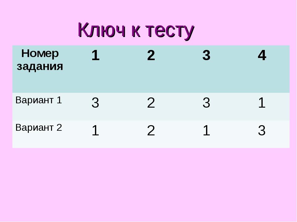 Ключ к тесту Номер задания1234 Вариант 13231 Вариант 21213