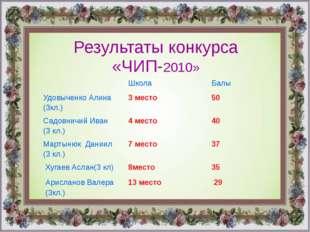 Результаты конкурса «ЧИП-2010» Школа Балы УдовыченкоАлина (3кл.) 3 место 50 С
