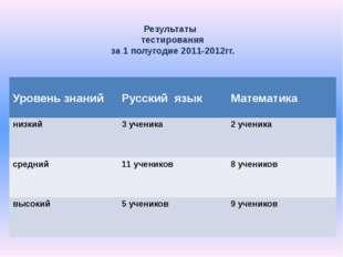 Результаты тестирования за 1 полугодие 2011-2012гг. Уровень знаний Русский яз