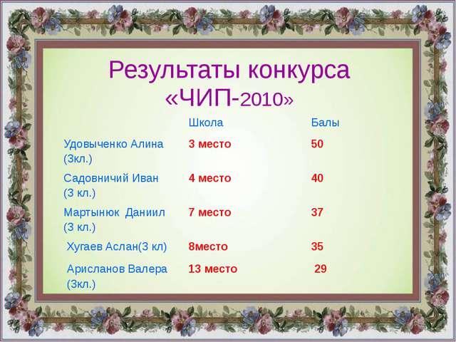 Результаты конкурса «ЧИП-2010» Школа Балы УдовыченкоАлина (3кл.) 3 место 50 С...