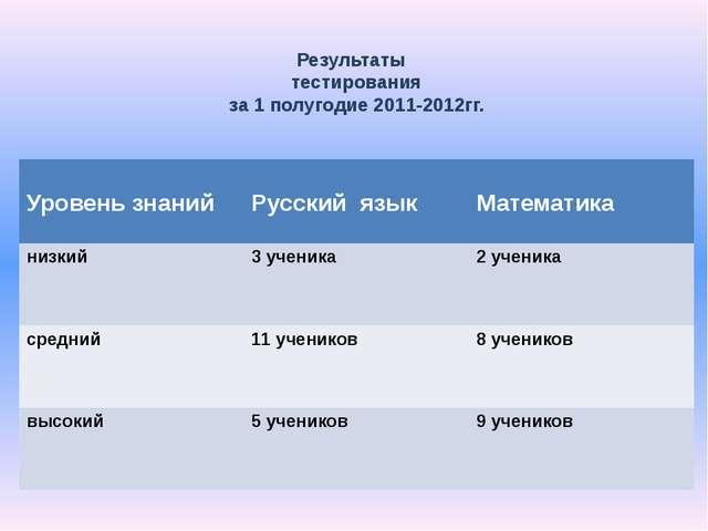 Результаты тестирования за 1 полугодие 2011-2012гг. Уровень знаний Русский яз...