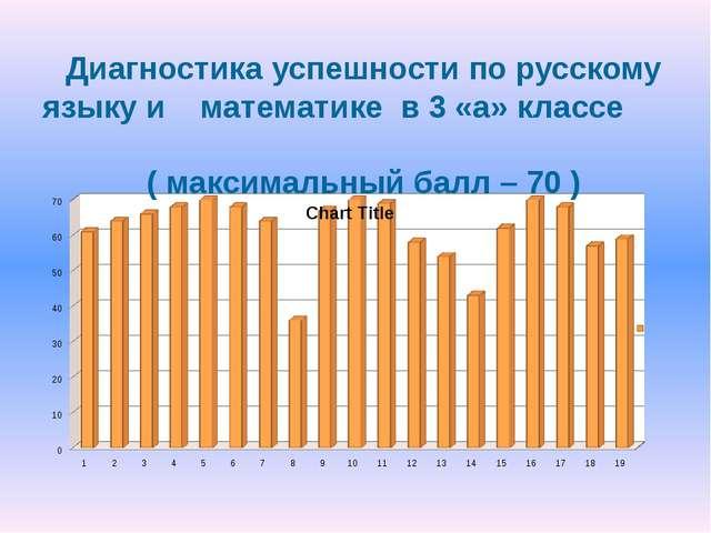 Диагностика успешности по русскому языку и математике в 3 «а» классе ( макси...