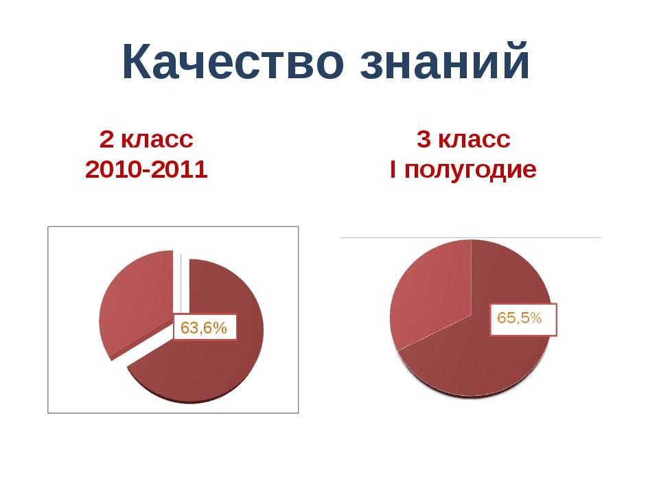 Качество знаний 2 класс 2010-2011 3 класс I полугодие 63,6%