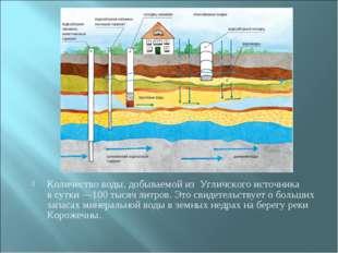 Количество воды, добываемой из Угличского источника в сутки —100 тысяч литров