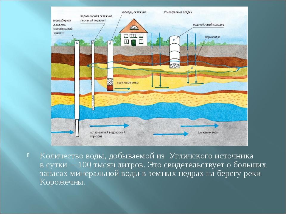 Количество воды, добываемой из Угличского источника в сутки —100 тысяч литров...