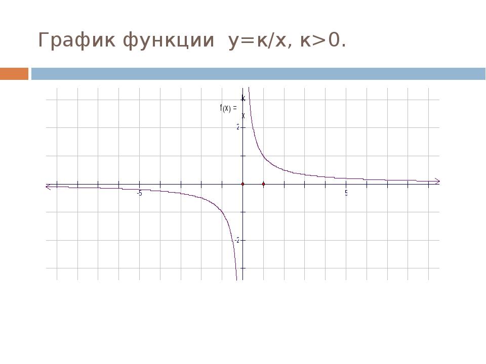 График функции у=к/х, к>0.