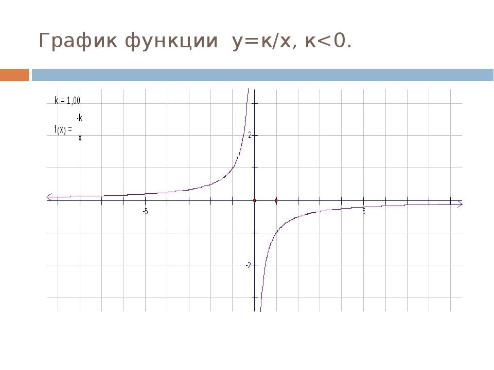 График функции у=к/х, к