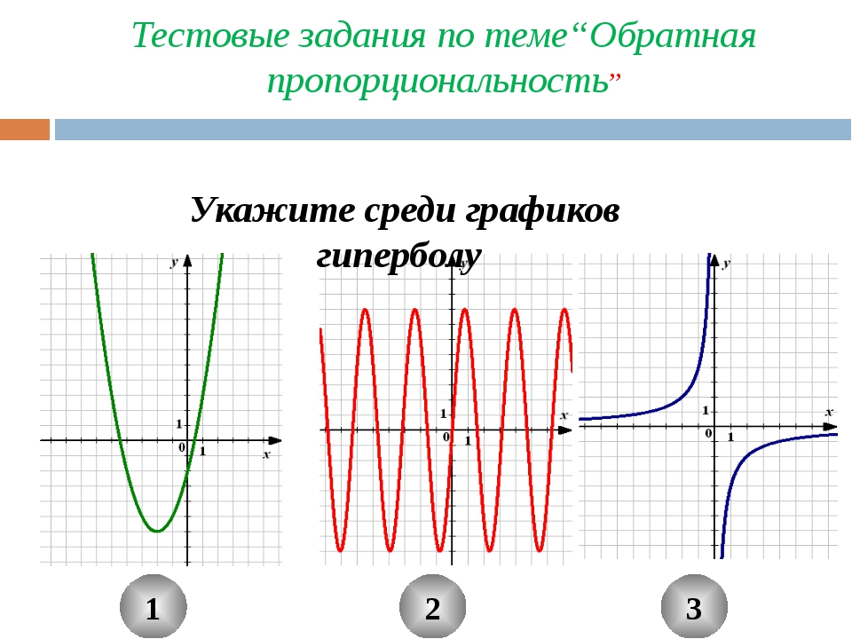 """1 2 3 Укажите среди графиков гиперболу Тестовые задания по теме""""Обратная проп..."""