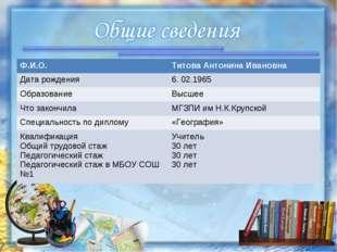Ф.И.О.Титова Антонина Ивановна Дата рождения6. 02.1965 ОбразованиеВысшее Ч