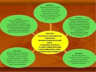2010-2015 Педагогика сотрудничества и проблемы демократизации школьной жизни.