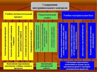 Содержание внутришкольного контроля Качество преподавания предмета Качество з