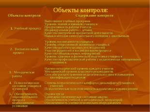 Объекты контроля: Объекты контроляСодержание контроля 1. Учебный процессВып