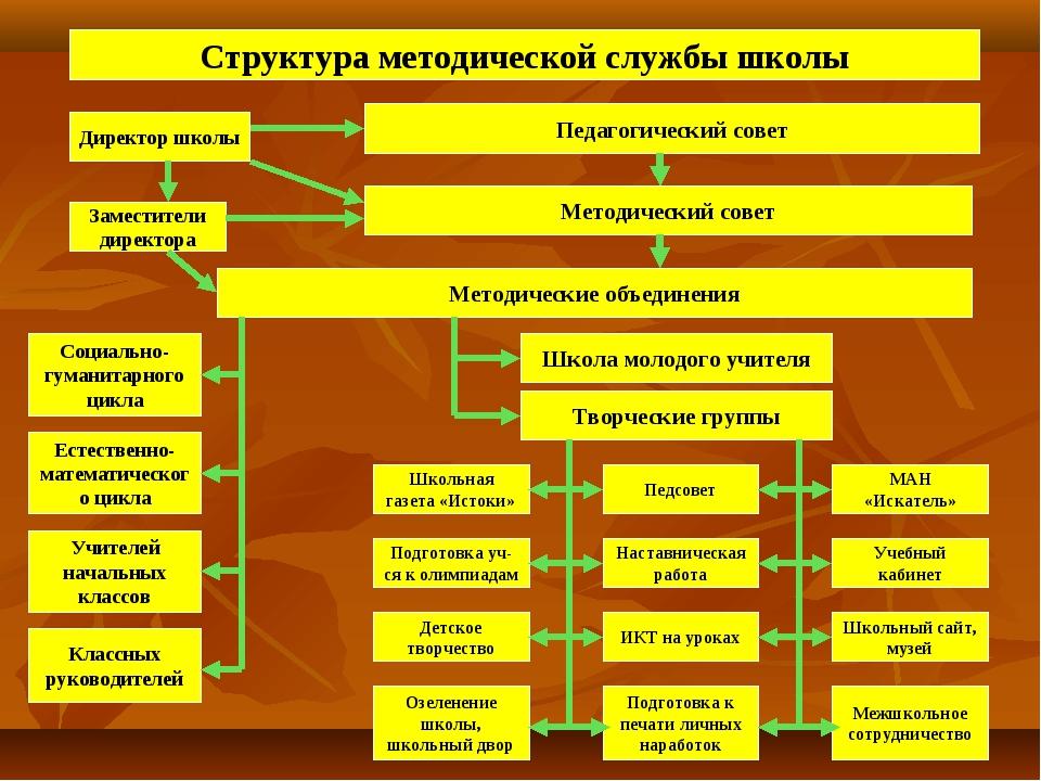 Структура методической службы школы Педагогический совет Методический совет М...