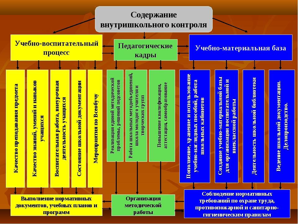 Содержание внутришкольного контроля Качество преподавания предмета Качество з...