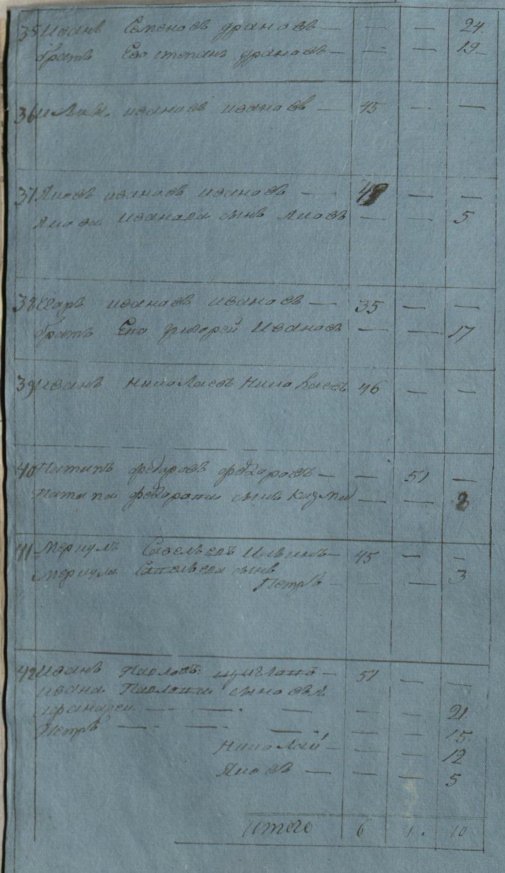 D:\ГАСК ф 748 о 1 д 1 лист 7об Ивановы.JPG