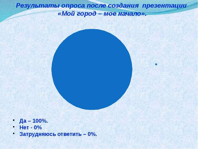 Результаты опроса после создания презентации «Мой город – мое начало».  Да –...