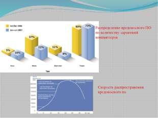 Распределение вредоносного ПО по количеству заражений компьютеров Скорость ра