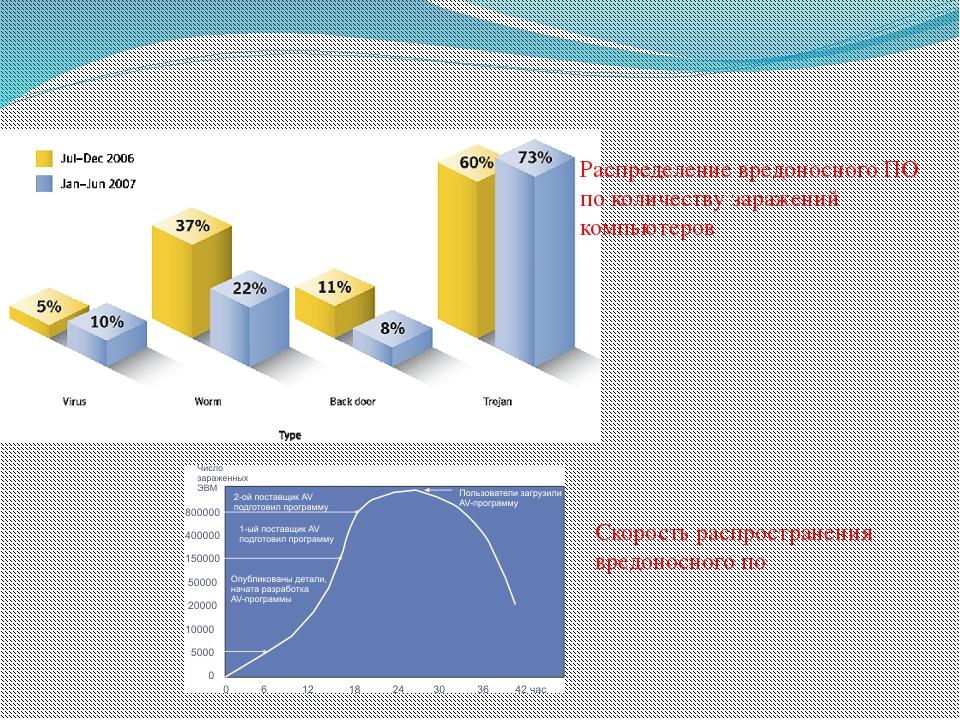 Распределение вредоносного ПО по количеству заражений компьютеров Скорость ра...