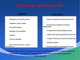Структура деятельности: ученик учитель Учащиеся при таком подходе являются ак