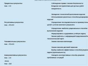 Критерииоценивания работы Предметныерезультаты max– 5 б  Соблюдение