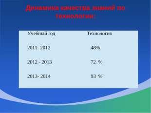 Динамика качества знаний по технологии: Учебный год Технология 2011- 2012 48%