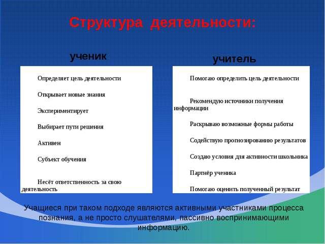 Структура деятельности: ученик учитель Учащиеся при таком подходе являются ак...