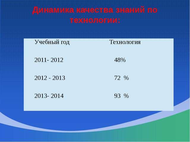 Динамика качества знаний по технологии: Учебный год Технология 2011- 2012 48%...