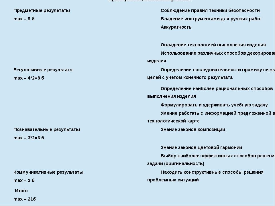 Критерииоценивания работы Предметныерезультаты max– 5 б  Соблюдение...