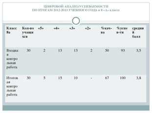 ЦИФРОВОЙ АНАЛИЗ УСПЕВАЕМОСТИ ПО ИТОГАМ 2012-2013 УЧЕБНОГО ГОДА в 8 «А» классе