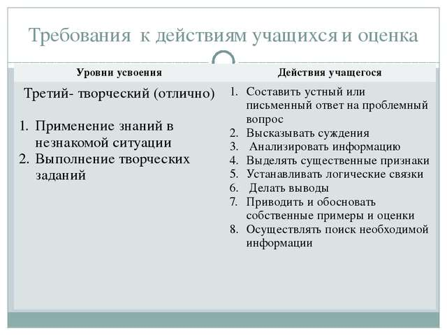 Требования к действиям учащихся и оценка Уровни усвоения Действия учащегося Т...