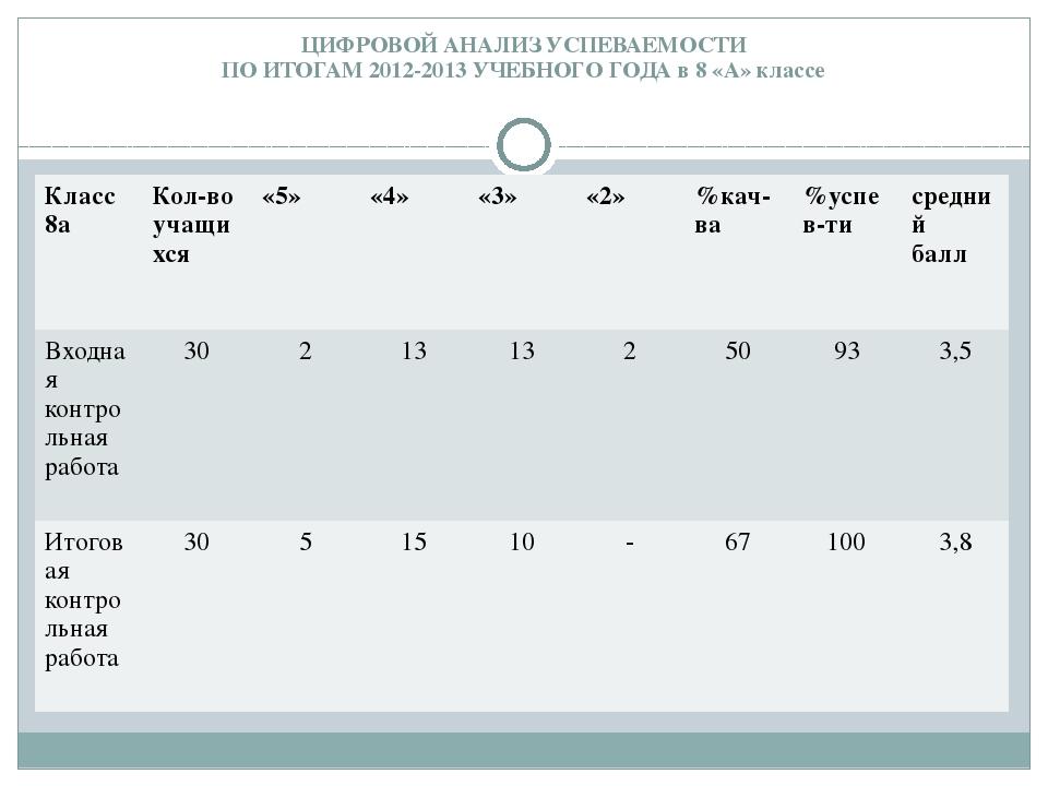 ЦИФРОВОЙ АНАЛИЗ УСПЕВАЕМОСТИ ПО ИТОГАМ 2012-2013 УЧЕБНОГО ГОДА в 8 «А» классе...
