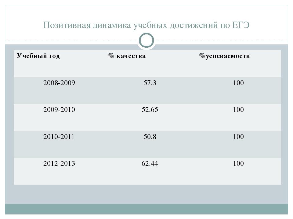 Позитивная динамика учебных достижений по ЕГЭ Учебный год % качества %успев...