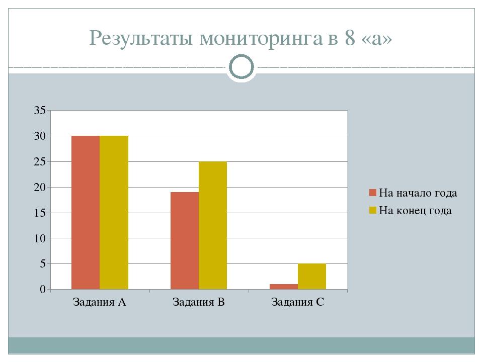 Результаты мониторинга в 8 «а»