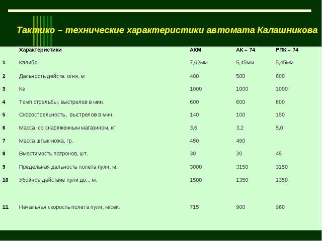 Тактико – технические характеристики автомата Калашникова ХарактеристикиАКМ...