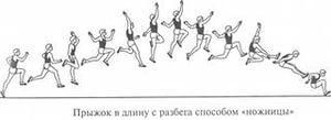 Методика обучения техники легкоатлетических прыжков учебно-методическое пособие для студентов всех специальностей Павлодар