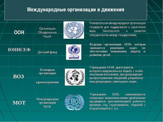Международные организации и движения ВОЗ Всемирная организация здравоохранен...