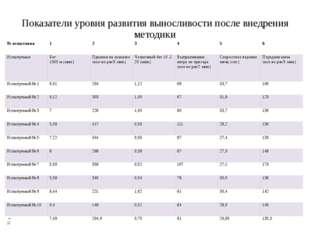 Показатели уровня развития выносливости после внедрения методики № испытания