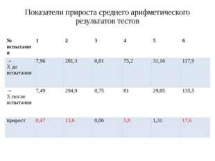 Показатели прироста среднего арифметического результатов тестов № испытания 1