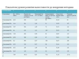 Показатели уровня развития выносливости до внедрения методики № испытания 1