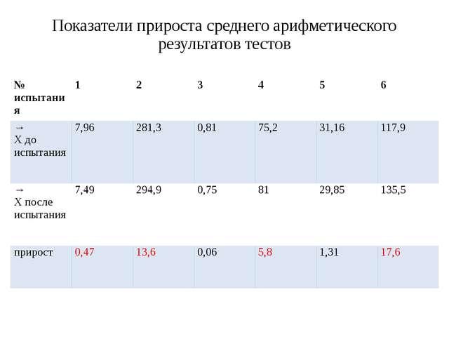 Показатели прироста среднего арифметического результатов тестов № испытания 1...