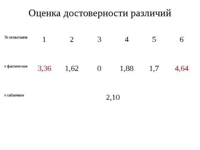 Оценка достоверности различий № испытания 1 2 3 4 5 6 t-фактическое 3,36 1,62...